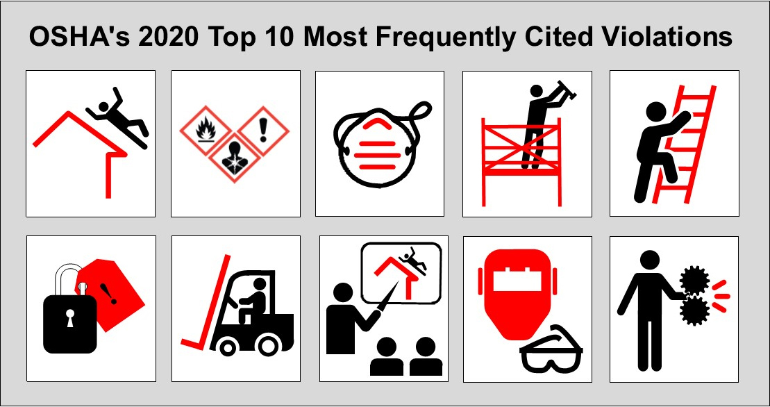 OSHA's 2020 Top 10 Most Frequently Cited Violations - Includes illustrations symbolizing the top ten most frequently cited standards in the list on this page