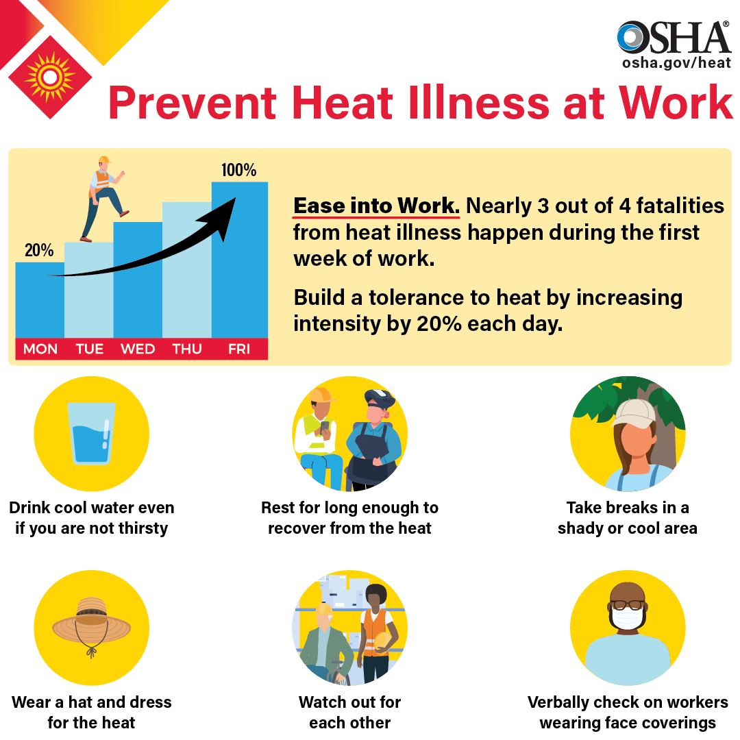 Heat Illness Prevention Campaign | Occupational Safety and Health ...