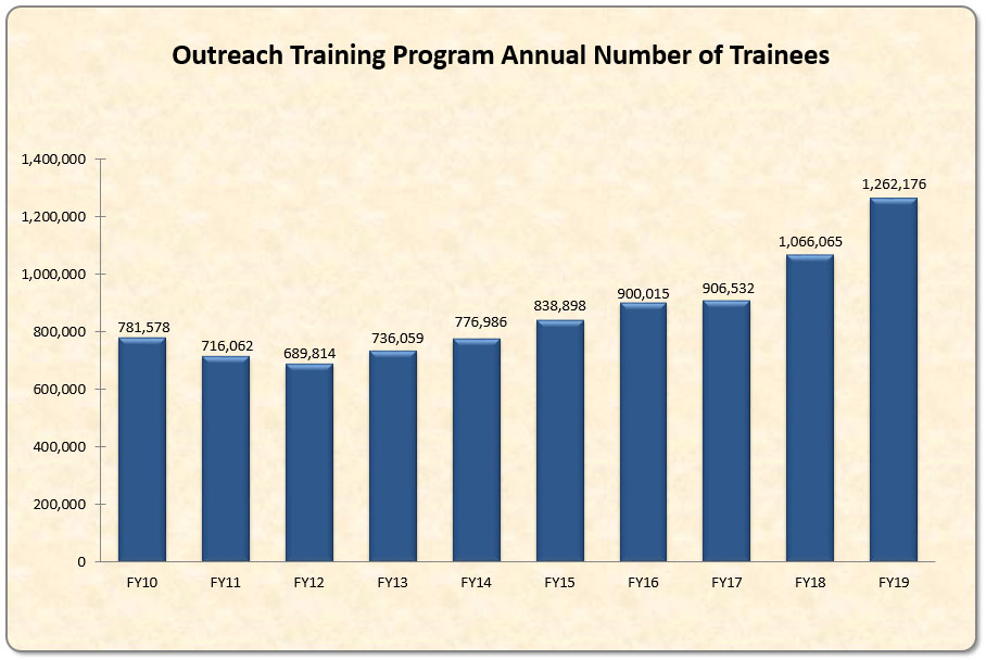 Annual Number of Trainees