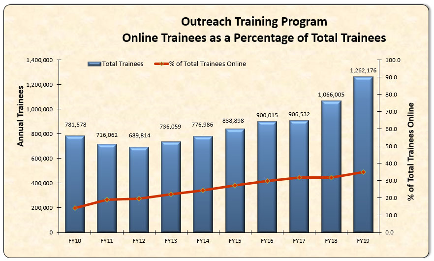 Outreach Training Program Online Trainees