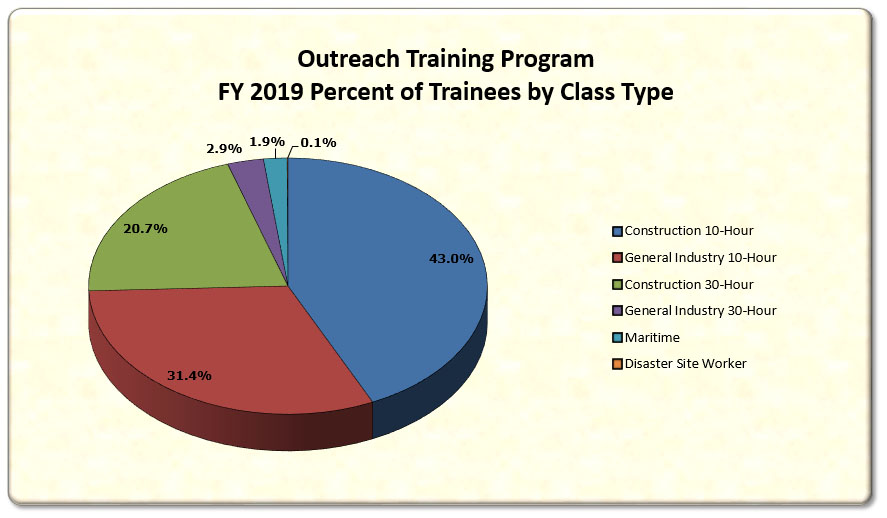 Number of Trainees by Class Type
