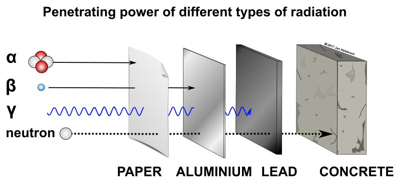 Penetrating power of different types of radiation | Source: OpenClipArt