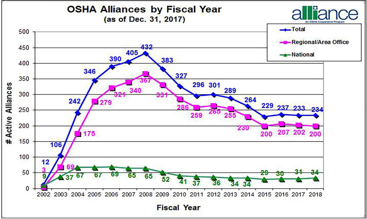 OSHA Alliances by Fiscal year (as of Dec. 31, 2017). From 2002 to 2018: Total: 12, 106, 242, 346, 390, 405, 4321, 383, 327, 296, 301, 289, 264, 229, 237, 233, 234. Regional/Area Office: 3, 69, 175, 279, 321, 340, 367, 331, 286, 259, 265, 255, 230, 200, 207, 202, 200. National: 9, 37, 67, 67, 69, 65, 65, 52, 41, 37, 36, 34, 34, 29, 30, 31, 34.