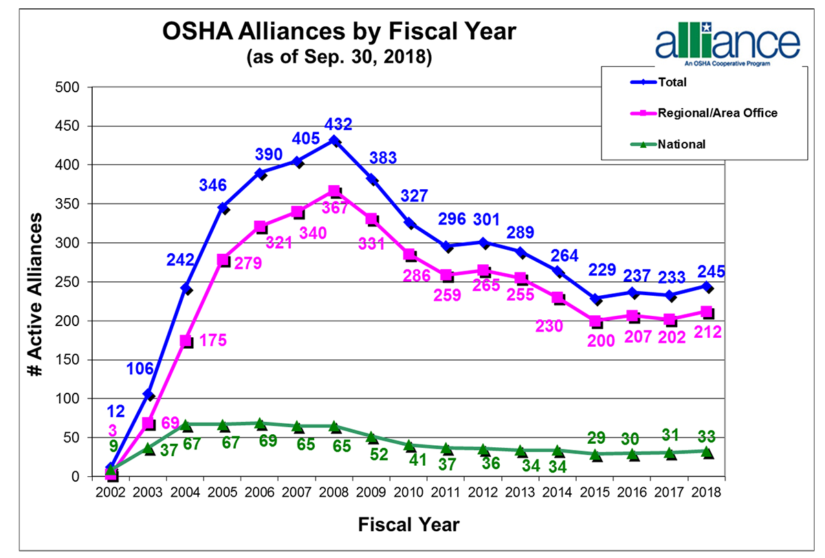 OSHA Alliances by Fiscal Year. From 2002 to 2018: Total: 12, 106, 242, 346, 390, 405, 432, 383, 327, 296, 301, 289, 264, 229, 237, 233, 245. Regional/Area Office: 3, 69, 175, 279, 321, 340, 367, 331, 286, 259, 265, 255, 230, 200, 207, 202, 212. National: 9, 37, 67, 67, 69, 65, 65, 52, 41, 37, 36, 34, 34, 29, 30, 31, 33.