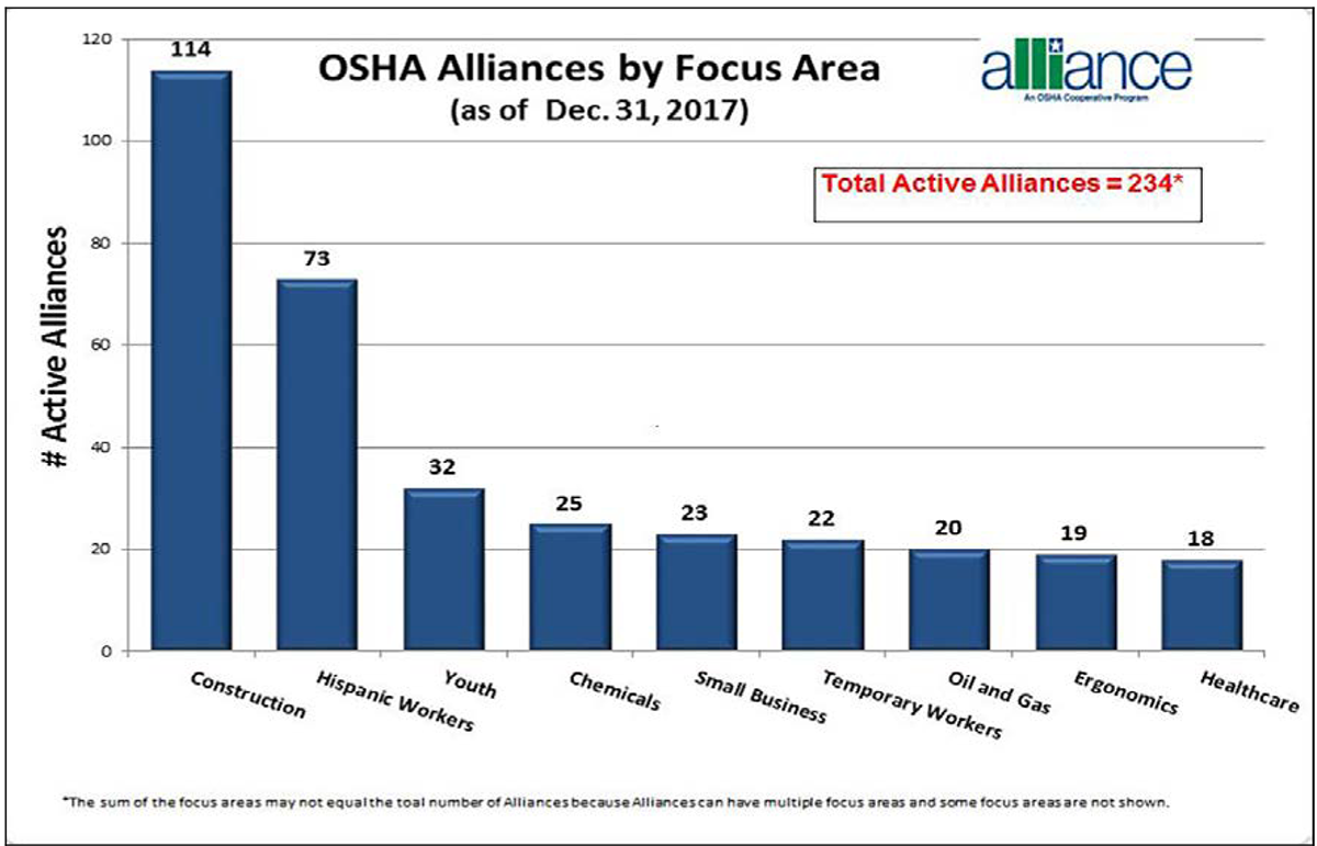 OSHA Alliances by Focus Area (as of Dec. 31, 2017). Construction: 114. Hispanic Workers: 73. Youth: 32. Chemicals: 25. Small Busines: 23. Temporary Workers: 22. Oil and Gas: 20. Ergonomics: 19. Healthcare: 18. Total Active Alliances = 234. The sum of the focus areas may not equal the total number of Alliances because Alliances can have multiple focus areas and some focus areas are not shown.