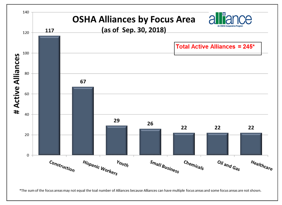 Alliances by Focus Area (as of Sep. 30, 2018). Construction: 117. Hispanic Workers: 67. Youth: 29. Small Business: 26. Chemicals: 22. Oil and Gas: 22. Healthcare: 22. Total Active Alliances: 245. The sum of the focus areas may not equal the total number of Alliances because Alliances can have multiple focus areas and some focus areas are not shown.