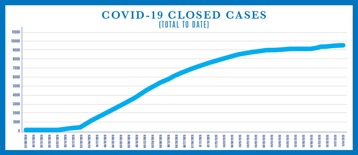 Graph showing COVID-19 Closed Cases - Total to Date