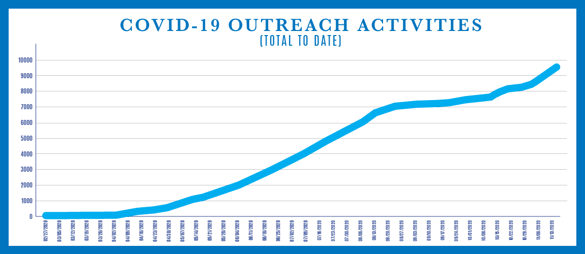 Graph showing COVID-19 Outreach Activities - Total to Date