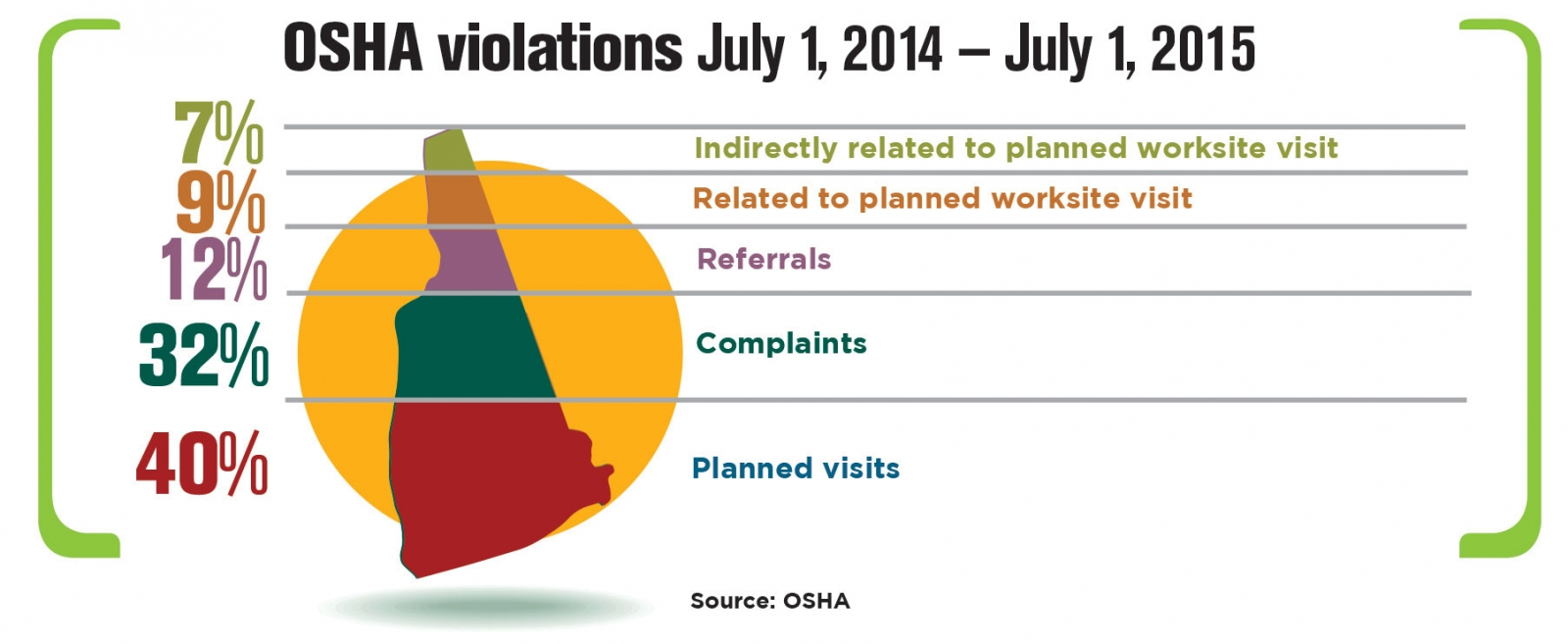 OSHA Violations July 1, 2014 - July 1, 2015. (Superimposed over illustration of New Hampshire) 7% Indirectly related to planned worksite visit. 9% Related to planned worksite visit. 12% Referrals. 32% Complaints. 40% Planned visits. Source: OSHA.