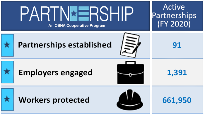 Current Active Partnerships - Partnerships=91; Employers=1,391; Workers=661,950