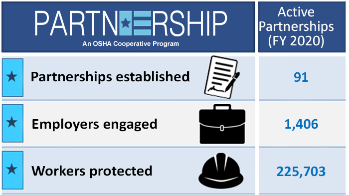 Current Active Partnerships - Partnerships=91; Employers=1,406; Workers=225,703