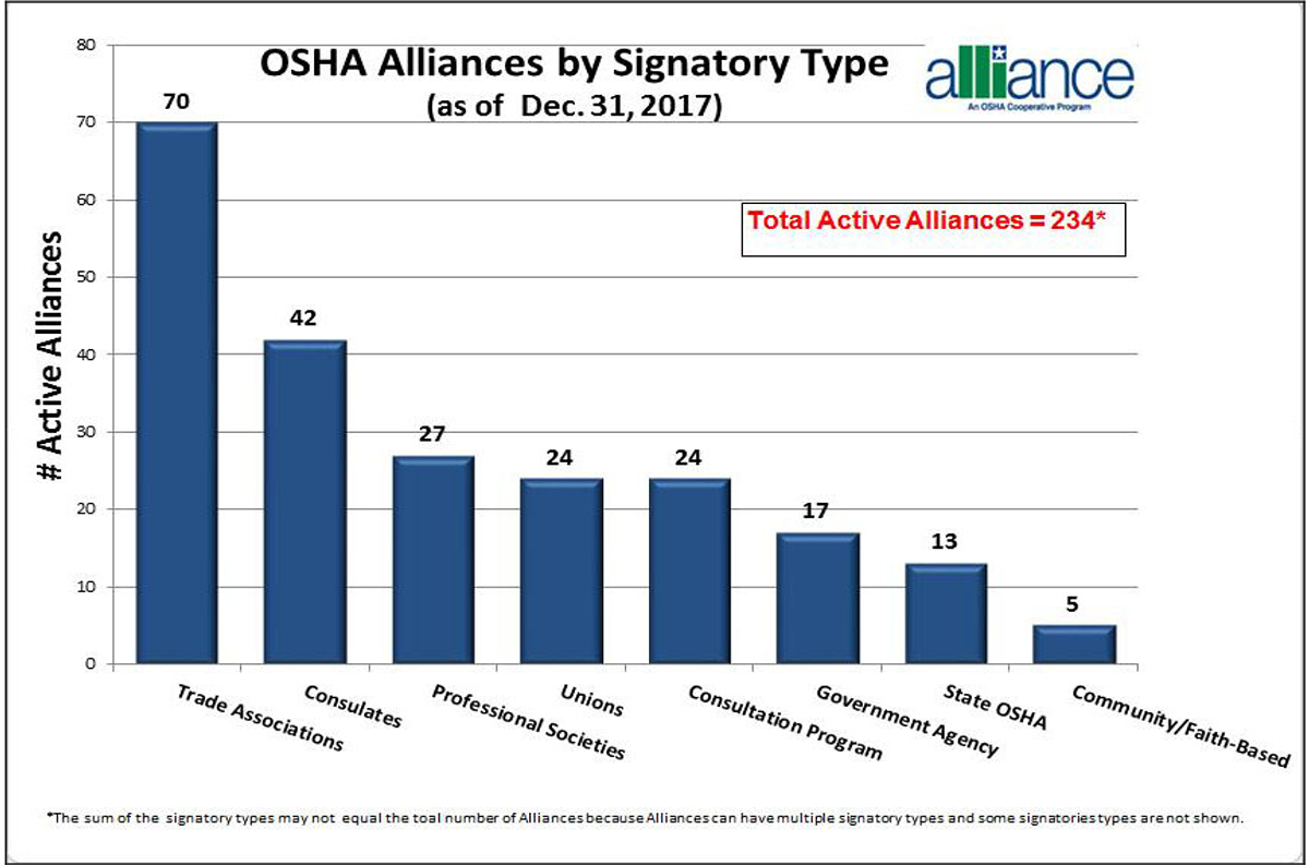 OSHA Alliances by Signatory Type (as of Dec. 31, 2017). Trade Associations: 70. Consulates: 42. Professional Societies: 27. Unions: 24. Consultation Program: 24. Government Agency: 17. State OSHA: 13. Community/Faith-Based: 5. Total Active Alliances: 234. The sum of the signatory types may not equal the total number of Alliances because Alliances can have multiple signatory types and some signatories types are not shown.