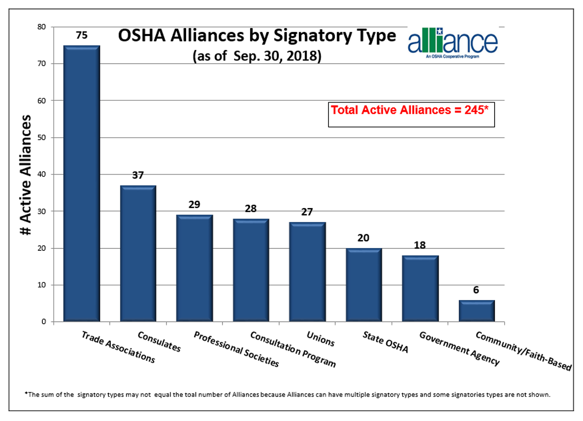 Alliances by Signatory Type (as of Sep. 30, 201). Trade Associations: 75. Consulates: 37. Professional Societies: 29. Consultation Program: 28. Unions: 27. State OSHA: 20. Government Agency: 18. Community/Faith-Based: 6.  The sum of the signatory types may not equal the total number of Alliances because Alliances can have multiple signatory types and some signatories types are not shown.