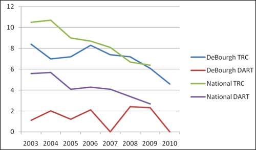 Chart 1 - DeBourgh's and National Industry Average (NAICS 337215) TRC and DART Rates 2003 through 2010; Source: Colorado On-site Consultation Program.