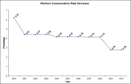 Chart 1 - Good Shepherd Nursing Home LC - Workers' Compensation Rate Decrease