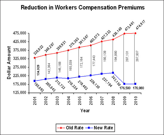 Chart 2 - Good Shepherd Nursing Home LC - Reduction in Workers' Compensation Premiums