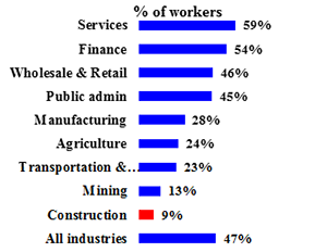 Table II: Percentage of Women Workers, by Industry in 2010