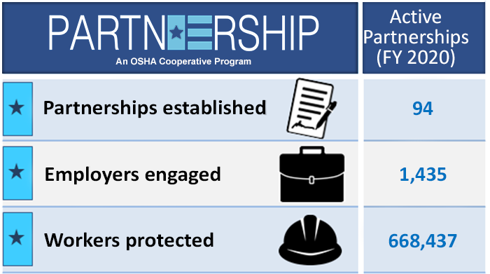 Current Active Partnerships - Partnerships=94; Employers=1,435; Workers=668,437