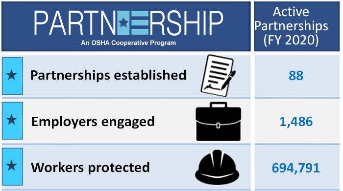 Current Active Partnerships - Partnerships=88; Employers=1,486; Workers=694,791