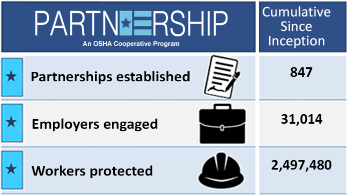 Since Partnership Program Inception - Partnerships=847; Employers=31,014; Workers=2,497,480