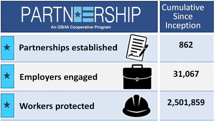 Since Partnership Program Inception - Partnerships=862; Employers=31,067; Workers=2,501,859