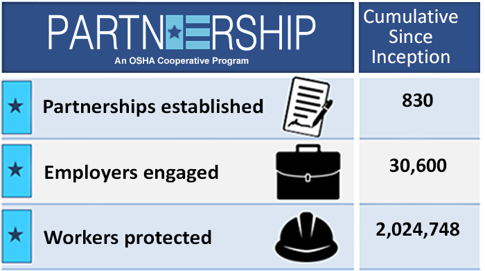 Since Partnership Program Inception - Partnerships=830; Employers=30,600; Workers=2,024,748