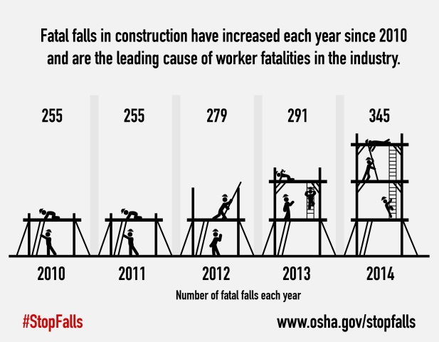 Fatal falls in construction have increased each year since 2010 and are the leading cause of worker fatalities in the industry. Number of fatal falls each year. 2010: 255, 2011: 255, 2012: 279, 2013: 291, 2014: 345. #StopFalls www.osha.gov/stopfalls