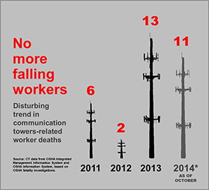 No more falling workers. Disturbing trend in communication towers-related worker deaths. As of October 2014