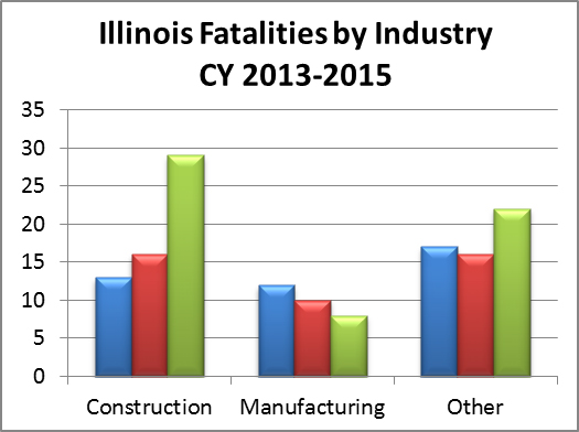 "The image features a table titled ""Illinois Fatalities by Industry - CY2013-2015"". For Construction, the fatalities are 13 for 2013, 16 for 2014, and 29 for 2015. For Manufacturing, the fatalities are 12 for 2013, 10 for 2014, and 8 for 2015. For Other, the fatalities are 17 for 2013, 16 for 2014, and 22 for 2015."