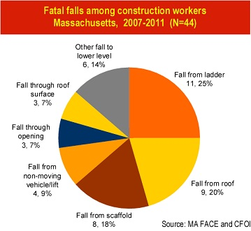 Fatal falls among Massachusetts construction workers