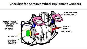 Checklist for abrasive wheel equipment grinders