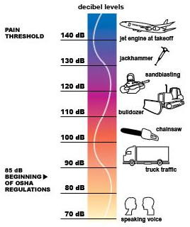 Examples of occupational noise exposure in decibel levels. Speaking voice: 70 dB; Beginning of OSHA regulations: 85 dB; Truck traffic: 90 dB; Chainsaw: 100dB; Bulldozer: 110 dB; Sandblasting: 120 dB; Jackhammer: 120 dB; Pain threshold and jet engine takeoff: 140 dB.