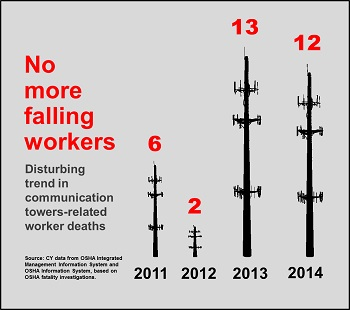 No more falling workers disturbing trend in communication towers related workeers deaths 2011-6, 2012-2, 2013-13, 2014-12