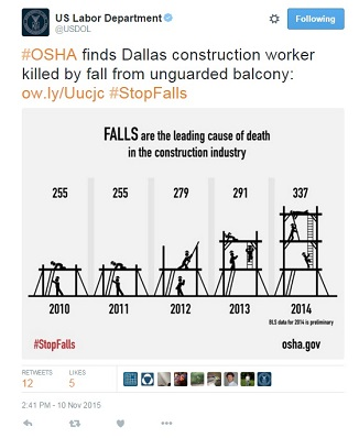 #OSHA finds Dallas construction worker killed by fall from unguarded balcony. falls are the leading cause of deaths in the construction industry 2010=255 2011=255 2012=279 2013=291 2014=337