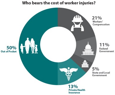 Who bears the cost of worker injuries?