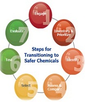 Transitioning to Safer Chemicals: A Toolkit for Employers and Workers