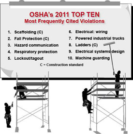 Top 10 workplace safety and health OSHA violations for 2011