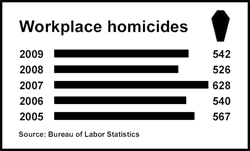 Workplace Homicides Graph
