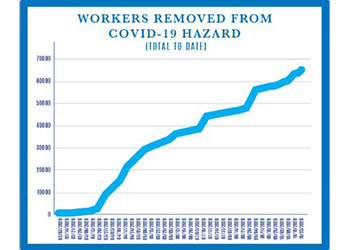 Chart showing workers removed from COVID-19 hazard
