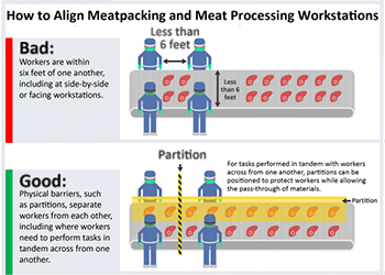 How to Align Meatpacking and Meat Processing Workstations