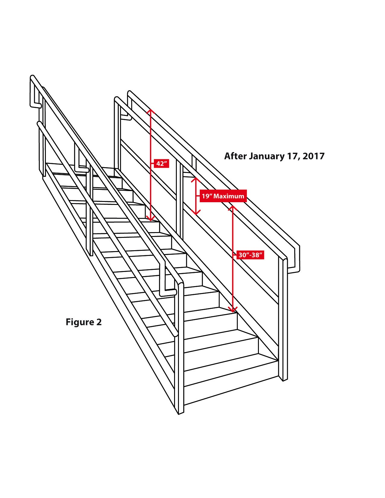 Heights Of Handrail And Stair Rail Systems Occupational Safety And Health Administration
